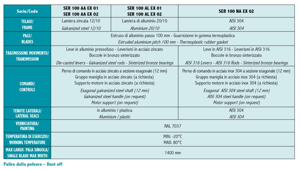 Serrande Serie SER 100 - ATEX TABELLA 1